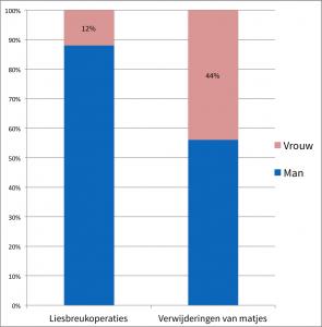 Het percentage vrouwen dat een liesbreukondergaat in tegenstelling tot het percentage vrouwen dat een matje heeft laten verwijderen