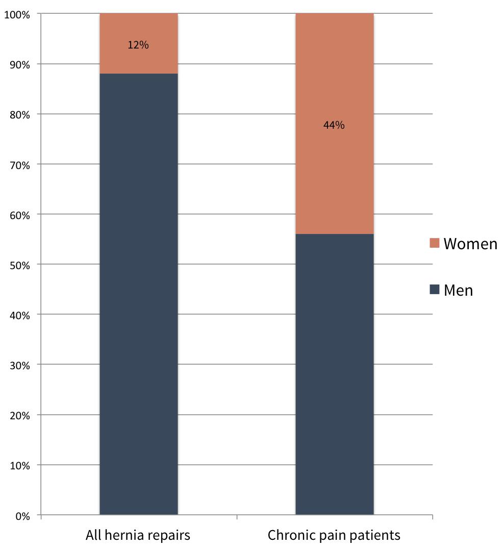 chronic pain patients women vs men