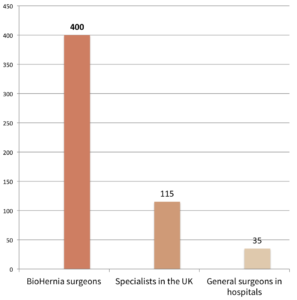 amount of non-mehs hernia operations UK
