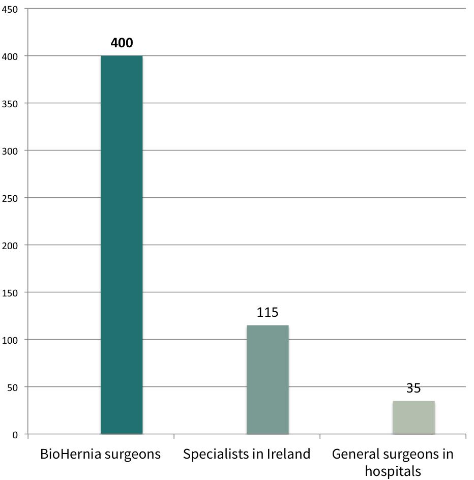 comparing hernia surgeons ireland